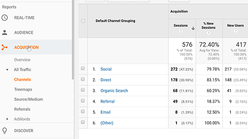 Acquisition report in Google Analytics showing sessions and users from different channels