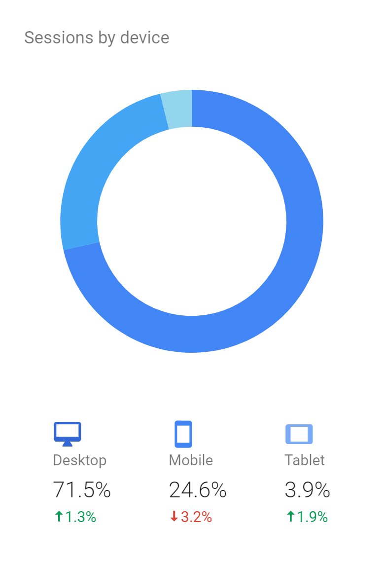 Google Analtyics graph showing sessions by device, with more than 70% of traffic from desktop devices